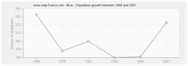 Population Birac