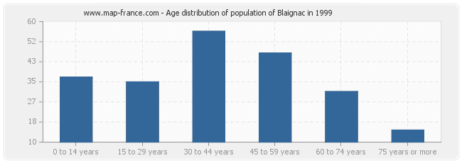 Age distribution of population of Blaignac in 1999