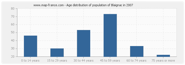 Age distribution of population of Blaignac in 2007