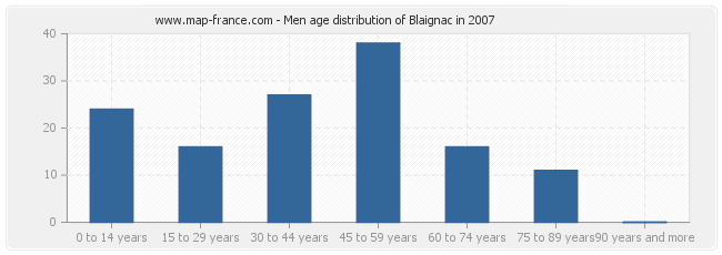Men age distribution of Blaignac in 2007
