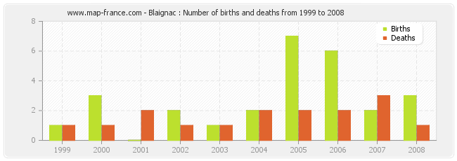 Blaignac : Number of births and deaths from 1999 to 2008