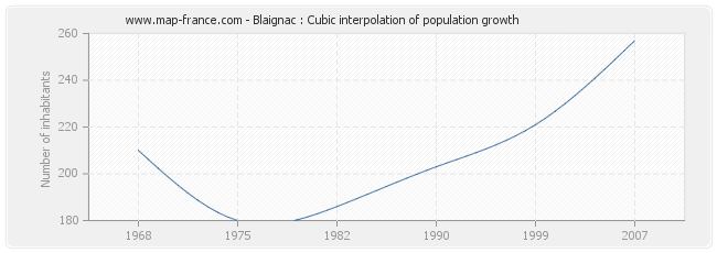 Blaignac : Cubic interpolation of population growth