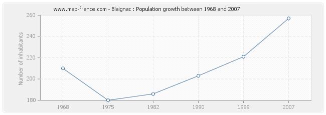 Population Blaignac
