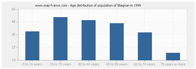 Age distribution of population of Blaignan in 1999
