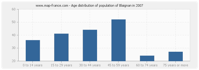 Age distribution of population of Blaignan in 2007