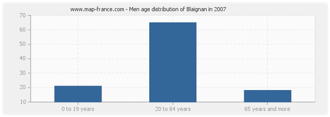 Men age distribution of Blaignan in 2007