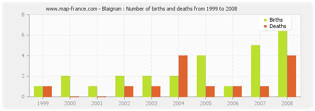 Blaignan : Number of births and deaths from 1999 to 2008