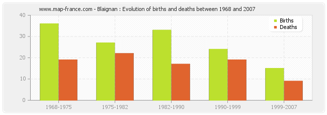 Blaignan : Evolution of births and deaths between 1968 and 2007
