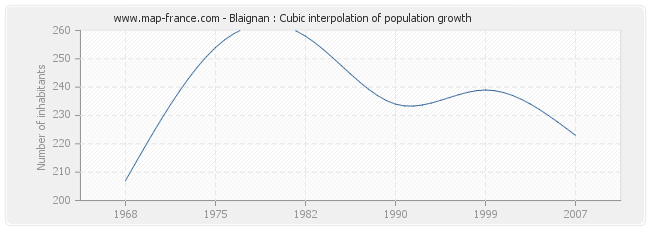 Blaignan : Cubic interpolation of population growth