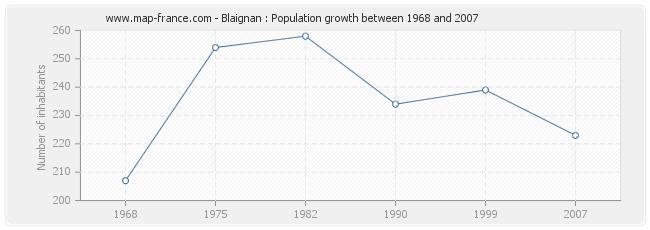 Population Blaignan