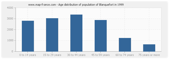 Age distribution of population of Blanquefort in 1999