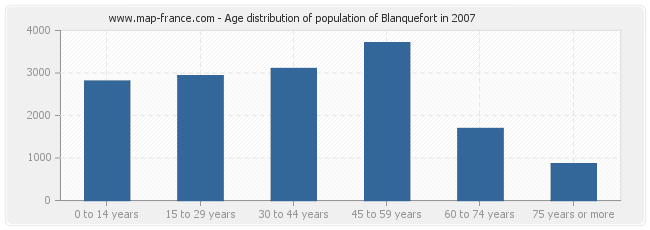 Age distribution of population of Blanquefort in 2007