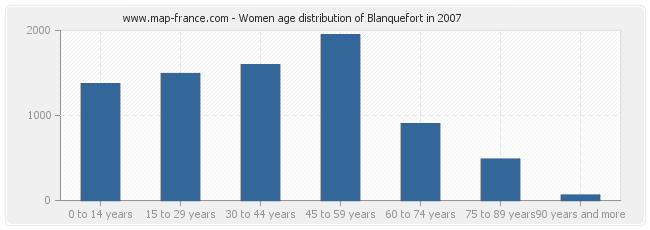 Women age distribution of Blanquefort in 2007
