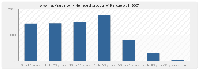 Men age distribution of Blanquefort in 2007