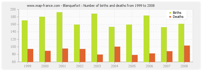 Blanquefort : Number of births and deaths from 1999 to 2008