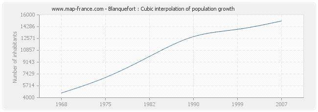 Blanquefort : Cubic interpolation of population growth