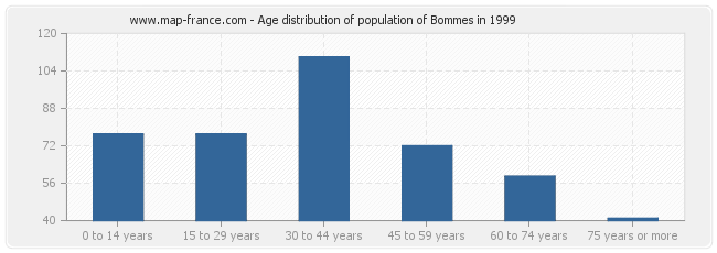 Age distribution of population of Bommes in 1999