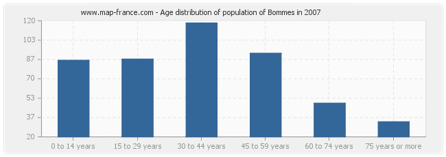 Age distribution of population of Bommes in 2007