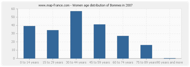 Women age distribution of Bommes in 2007