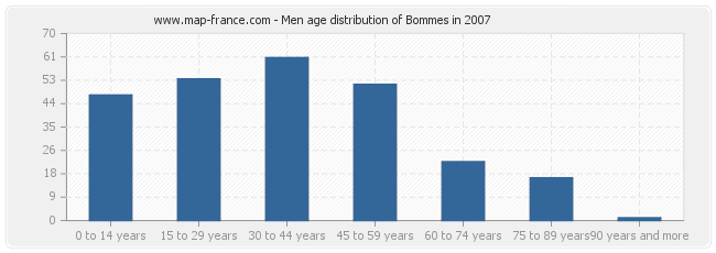 Men age distribution of Bommes in 2007