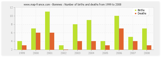 Bommes : Number of births and deaths from 1999 to 2008