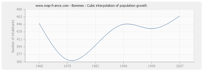 Bommes : Cubic interpolation of population growth