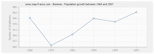 Population Bommes