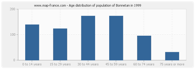 Age distribution of population of Bonnetan in 1999