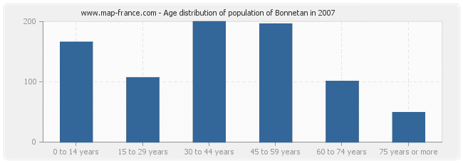 Age distribution of population of Bonnetan in 2007
