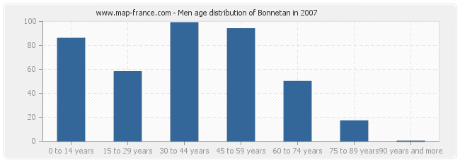 Men age distribution of Bonnetan in 2007