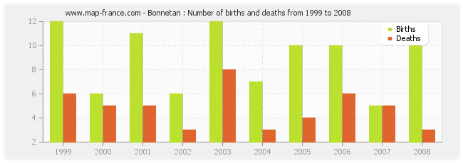 Bonnetan : Number of births and deaths from 1999 to 2008