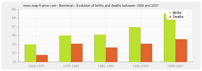 Bonnetan : Evolution of births and deaths between 1968 and 2007