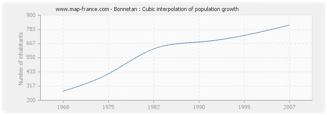 Bonnetan : Cubic interpolation of population growth