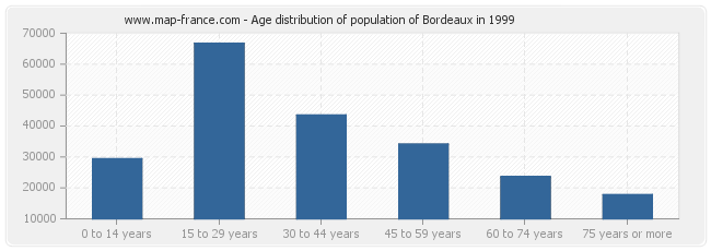 Age distribution of population of Bordeaux in 1999