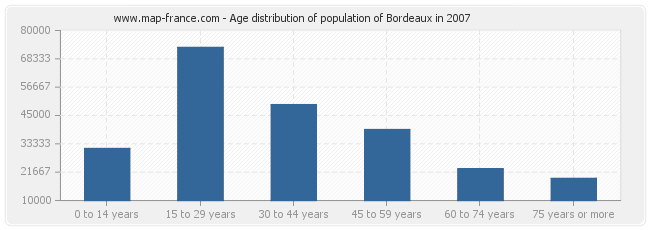 Age distribution of population of Bordeaux in 2007