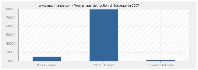 Women age distribution of Bordeaux in 2007