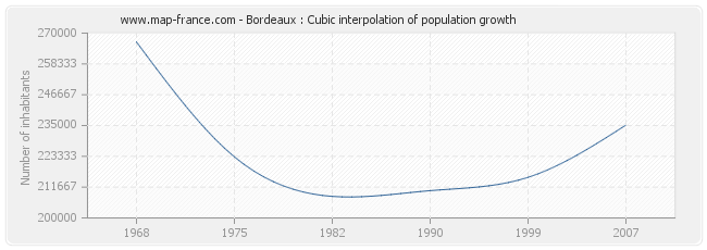 Bordeaux : Cubic interpolation of population growth