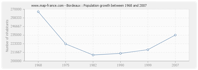 Population Bordeaux