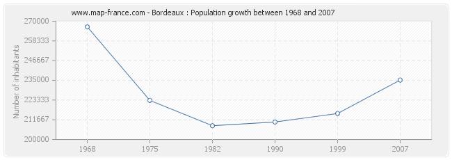 Population Bordeaux