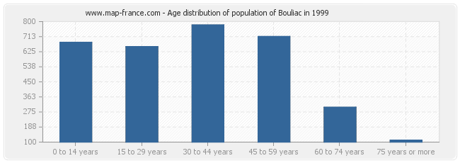 Age distribution of population of Bouliac in 1999