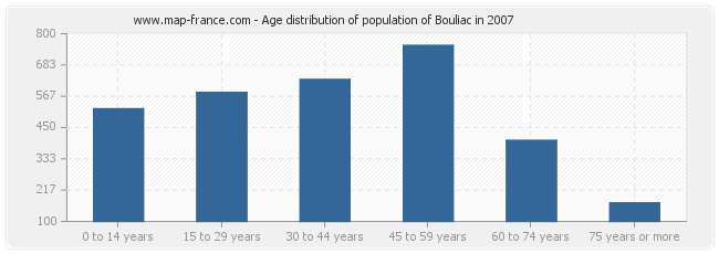 Age distribution of population of Bouliac in 2007