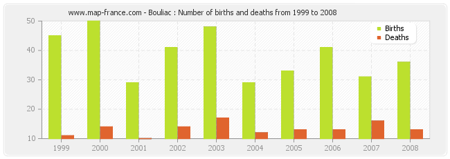 Bouliac : Number of births and deaths from 1999 to 2008