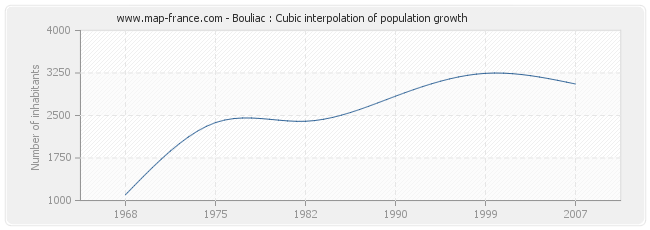 Bouliac : Cubic interpolation of population growth
