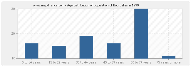 Age distribution of population of Bourdelles in 1999