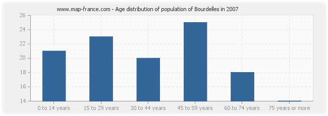 Age distribution of population of Bourdelles in 2007