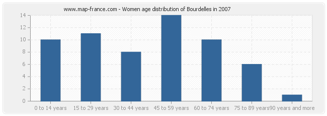 Women age distribution of Bourdelles in 2007