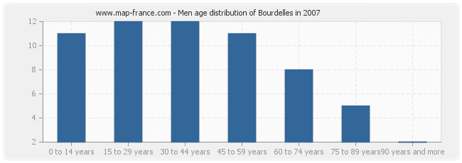 Men age distribution of Bourdelles in 2007