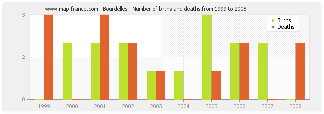 Bourdelles : Number of births and deaths from 1999 to 2008