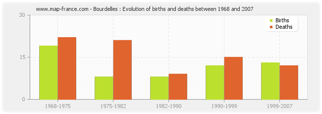 Bourdelles : Evolution of births and deaths between 1968 and 2007