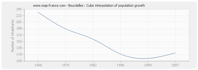 Bourdelles : Cubic interpolation of population growth